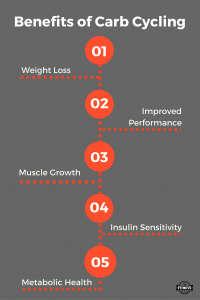 Benefits-of-Carbohydrate-cycling-200x300